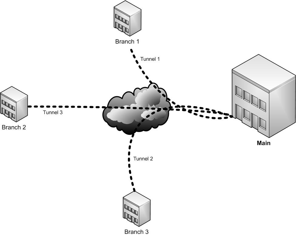 Site-to-Site IPSec VPN using Mikrotik Routers - VION