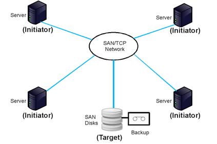 Debian iSCSI Initiator and Target - VION Technology Blog