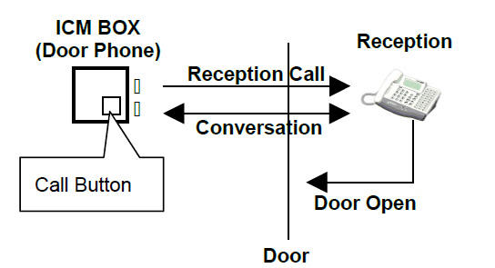 Aria SOHO Door Phone