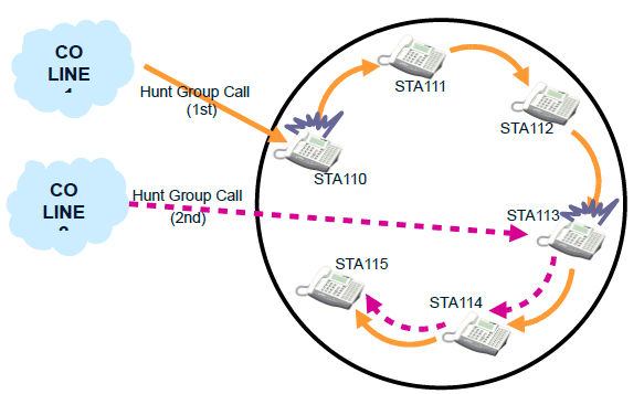 Terminal Hunt Group