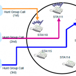 Unified Call Distribution Group